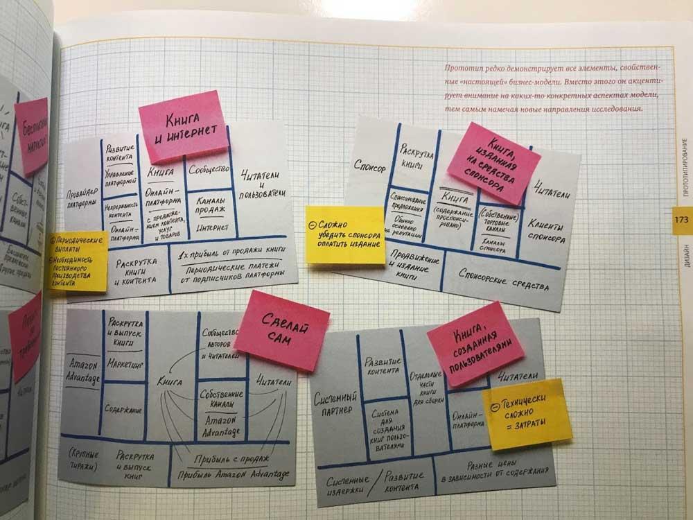 Бизнес-модель издания книги