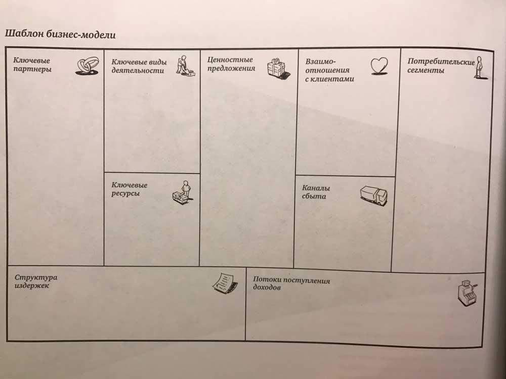 Построение внеконкурентной бизнес-модели